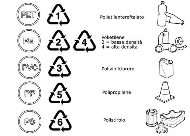 tabella simboli delle bottiglie di plastica