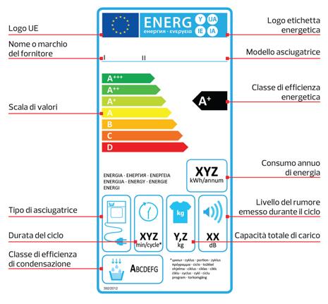 tabella classe energetica degli elettrodomestici